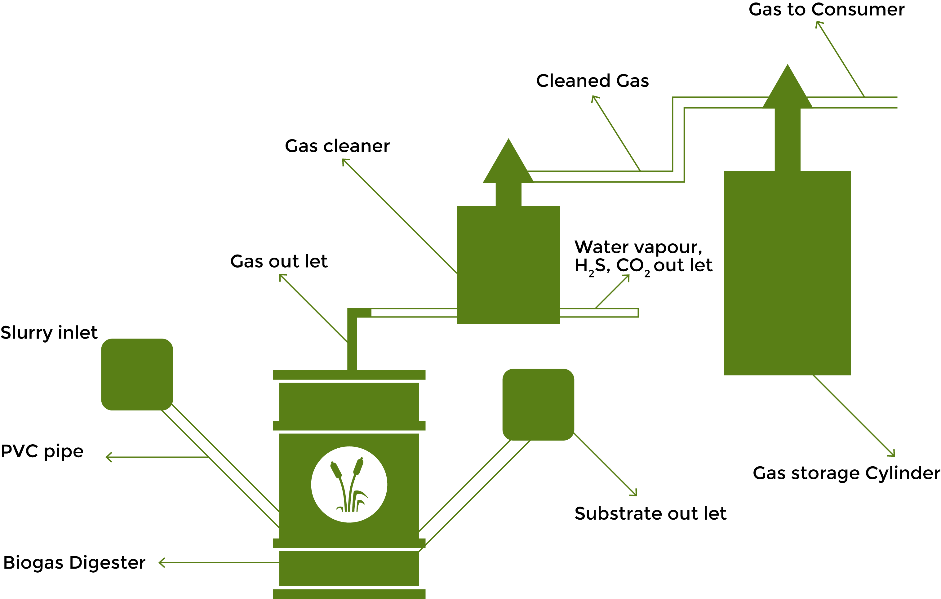 Biogas Novel Technology Digester Plant Diagram The Remains After Production Doesnt Have Much Value For Animal Feeding However As Co Product Of It Can Be An Organic Fertilizer According